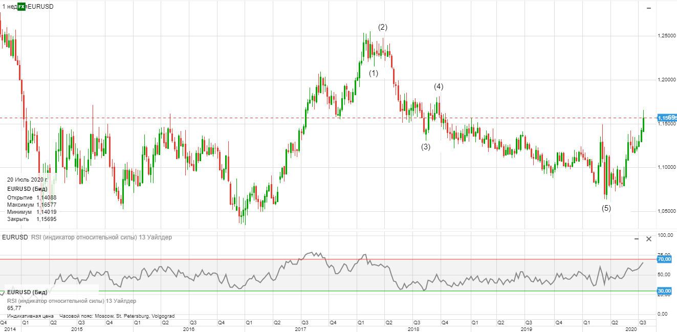 Среднесрочный прогноз по паре евро доллар согласно волновой теории Эллиотта (26.07.2020).jpg