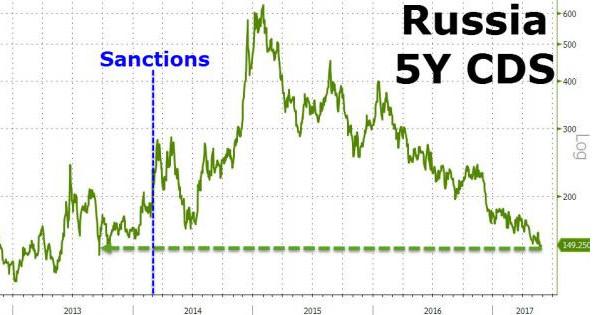 Ещё раз о влиянии западных санкций на российскую экономику1.jpg